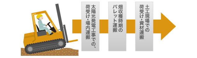 lift_chart